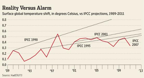 Reality vs alarm